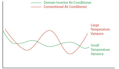 7 0kw Inverter Reverse Cycle Split System - Domain